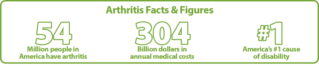 Arthritis 2020 Facts and Figures